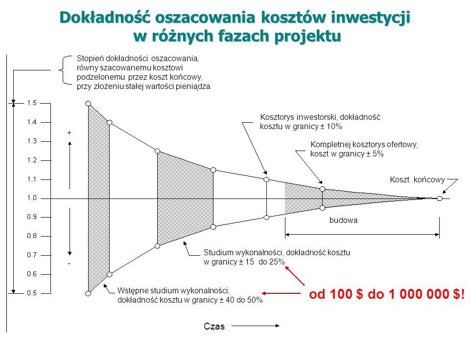 Wstępne studium wykonalności, dokładność kosztu w granicy ± 40 do 50% Studium wykonalności, dokładność kosztu w granicy ± 15 do 25% Czas budowa Koszt