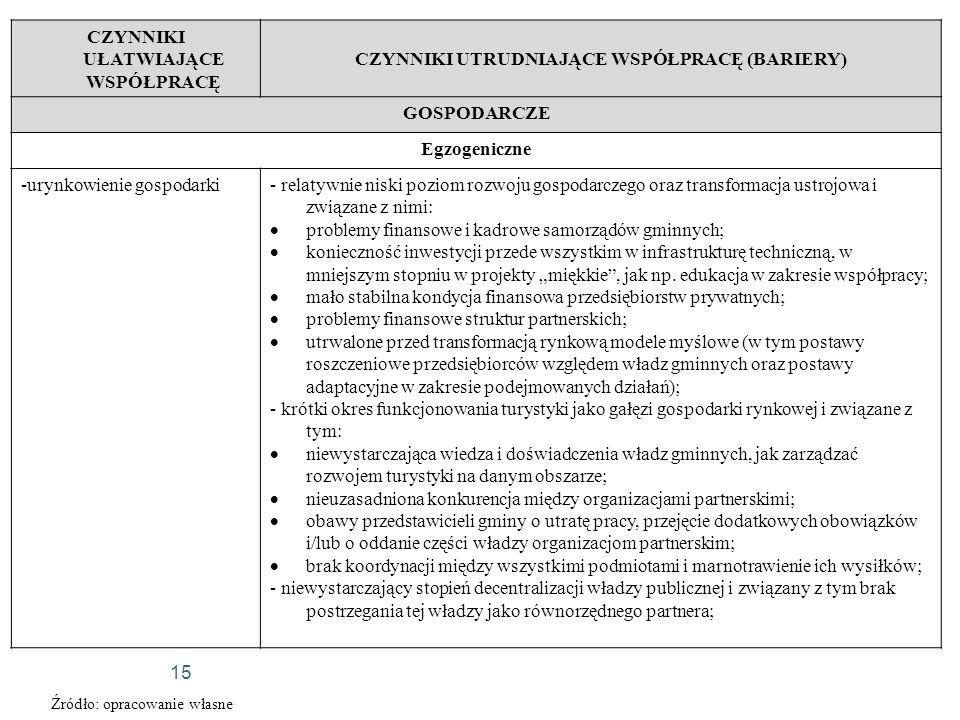 15 CZYNNIKI UŁATWIAJĄCE WSPÓŁPRACĘ CZYNNIKI UTRUDNIAJĄCE WSPÓŁPRACĘ (BARIERY) GOSPODARCZE Egzogeniczne -urynkowienie gospodarki- relatywnie niski pozi