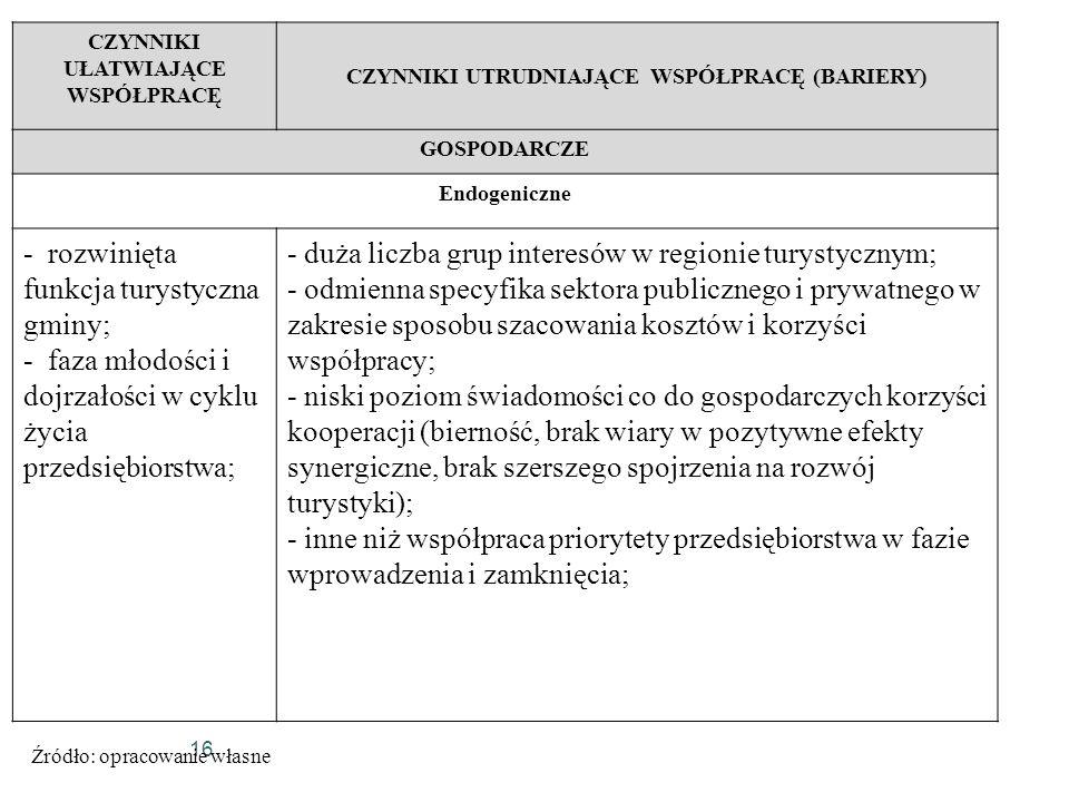 16 CZYNNIKI UŁATWIAJĄCE WSPÓŁPRACĘ CZYNNIKI UTRUDNIAJĄCE WSPÓŁPRACĘ (BARIERY) GOSPODARCZE Endogeniczne - rozwinięta funkcja turystyczna gminy; - faza