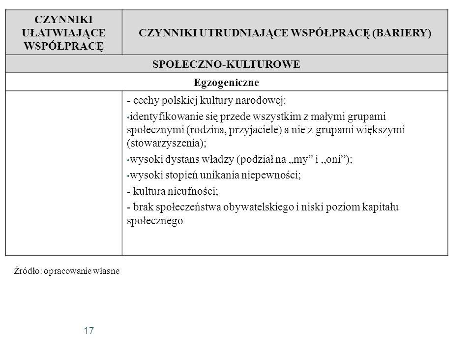 17 CZYNNIKI UŁATWIAJĄCE WSPÓŁPRACĘ CZYNNIKI UTRUDNIAJĄCE WSPÓŁPRACĘ (BARIERY) SPOŁECZNO-KULTUROWE Egzogeniczne - cechy polskiej kultury narodowej: ide