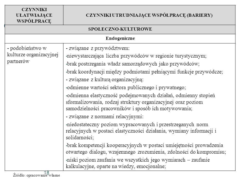 18 CZYNNIKI UŁATWIAJĄCE WSPÓŁPRACĘ CZYNNIKI UTRUDNIAJĄCE WSPÓŁPRACĘ (BARIERY) SPOŁECZNO-KULTUROWE Endogeniczne - podobieństwo w kulturze organizacyjne