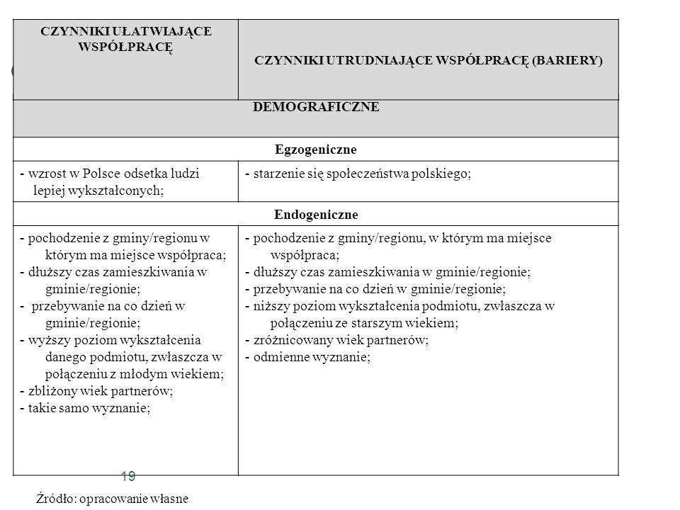 19 DEMOGRAFICZNE Egzogeniczne - wzrost w Polsce odsetka ludzi lepiej wykształconych; - starzenie się społeczeństwa polskiego; Endogeniczne - pochodzen