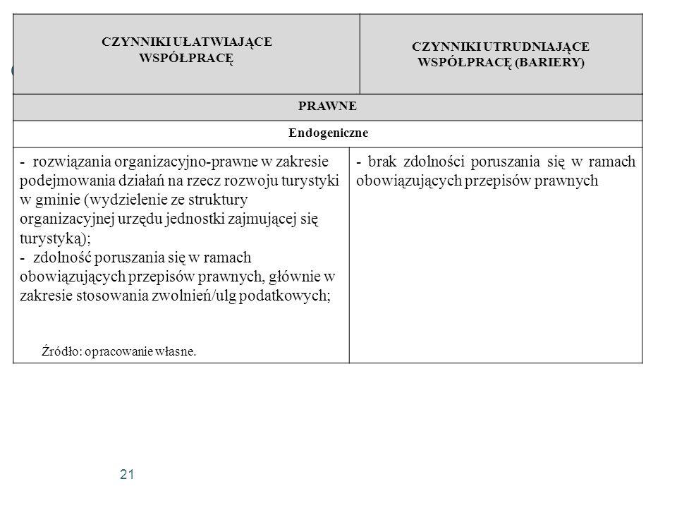 21 PRAWNE Endogeniczne - rozwiązania organizacyjno-prawne w zakresie podejmowania działań na rzecz rozwoju turystyki w gminie (wydzielenie ze struktur