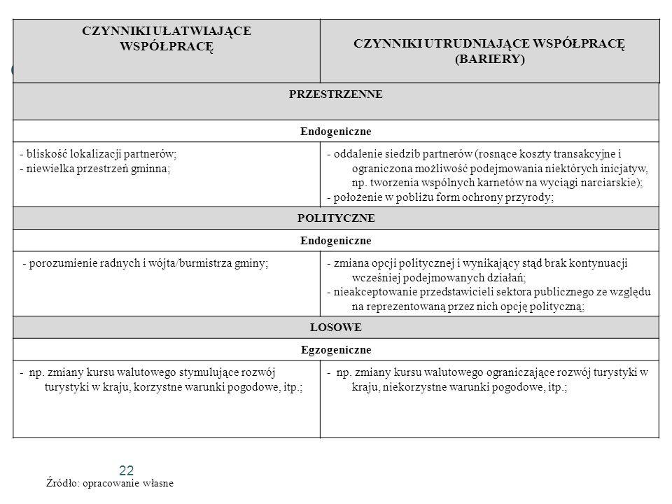 22 PRZESTRZENNE Endogeniczne - bliskość lokalizacji partnerów; - niewielka przestrzeń gminna; - oddalenie siedzib partnerów (rosnące koszty transakcyj