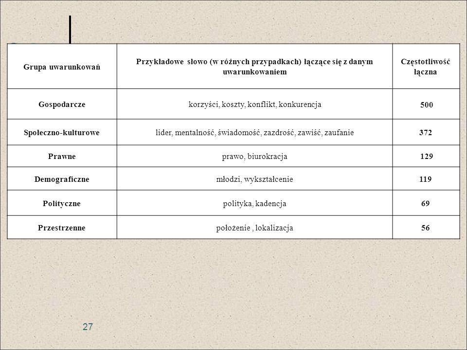 27 Grupa uwarunkowań Przykładowe słowo (w różnych przypadkach) łączące się z danym uwarunkowaniem Częstotliwość łączna Gospodarczekorzyści, koszty, ko