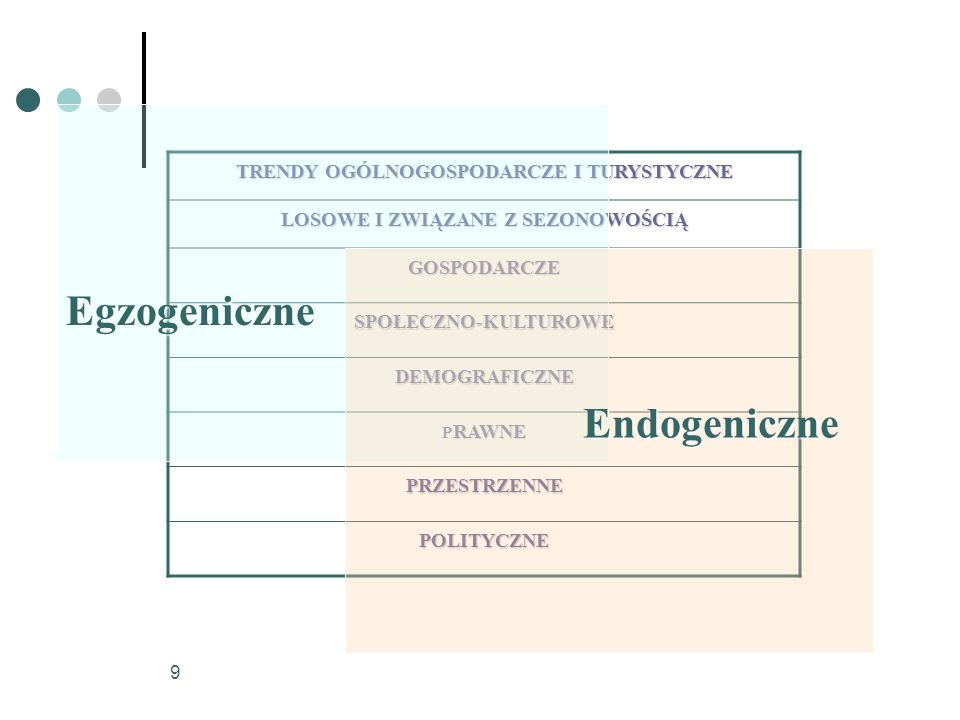 20 PRAWNE Egzogeniczne - możliwość pozyskania funduszy UE; - nakazująca kooperację ustawa o działalności pożytku publicznego i wolontariacie; - równe prawa osób fizycznych i prawnych w LOT-ach i ROT- ach; - możliwość funkcjonowania LOT-ów i ROT-ów w formie stowarzyszeń prowadzących działalność gospodarczą; - przepisy formalne projektów unijnych, np.