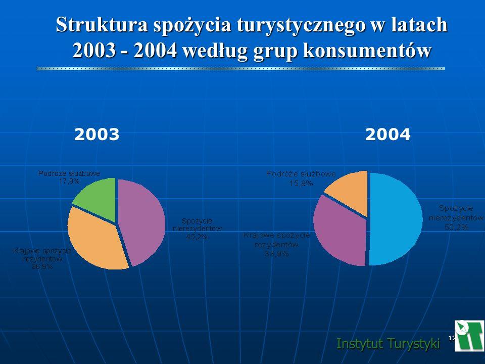 12 Struktura spożycia turystycznego w latach 2003 - 2004 według grup konsumentów Instytut Turystyki 2003 2004