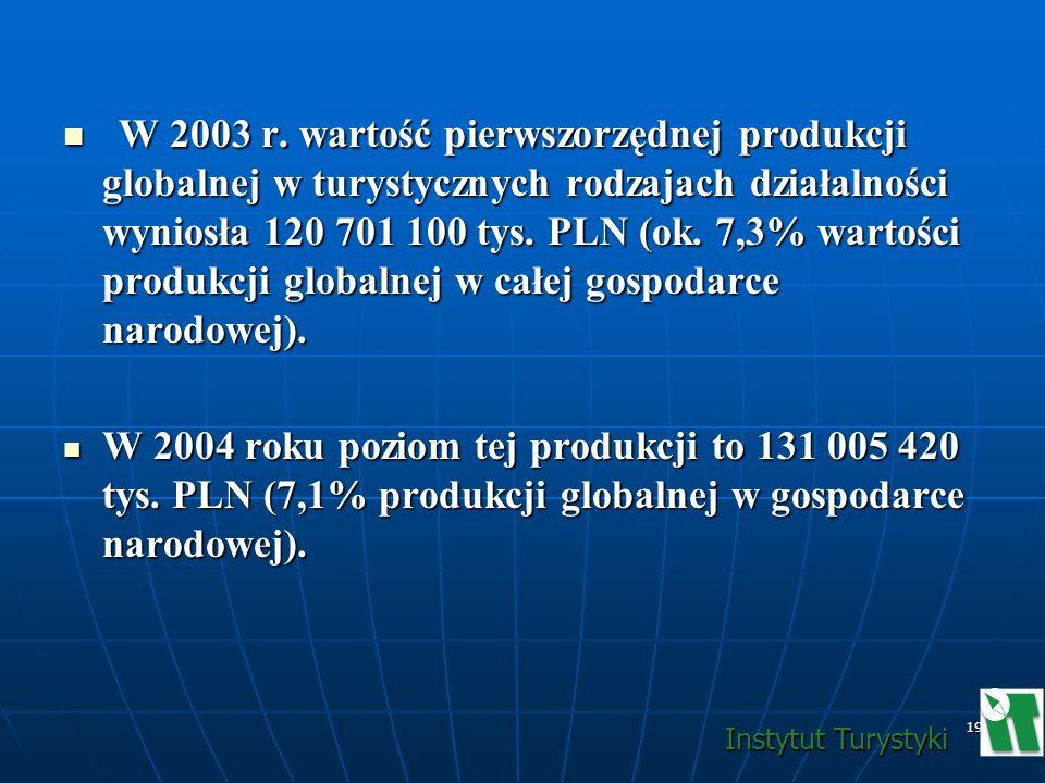 19 W 2003 r. wartość pierwszorzędnej produkcji globalnej w turystycznych rodzajach działalności wyniosła 120 701 100 tys. PLN (ok. 7,3% wartości produ