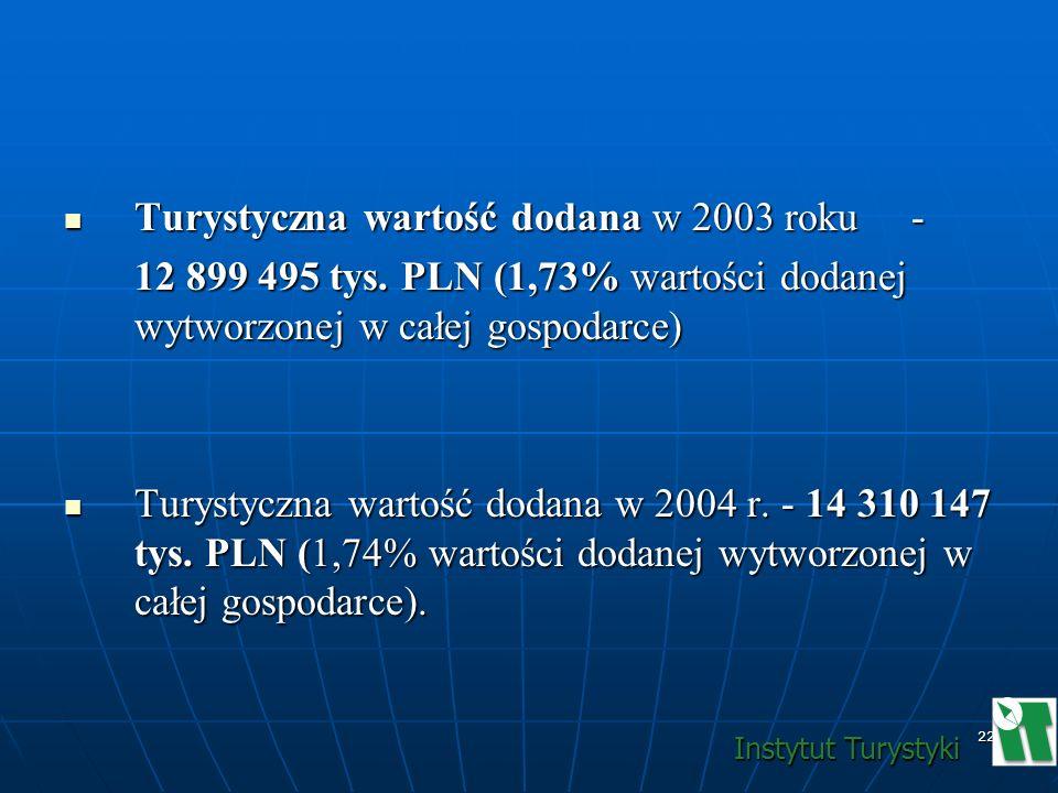 22 Turystyczna wartość dodana w 2003 roku - Turystyczna wartość dodana w 2003 roku - 12 899 495 tys. PLN (1,73% wartości dodanej wytworzonej w całej g