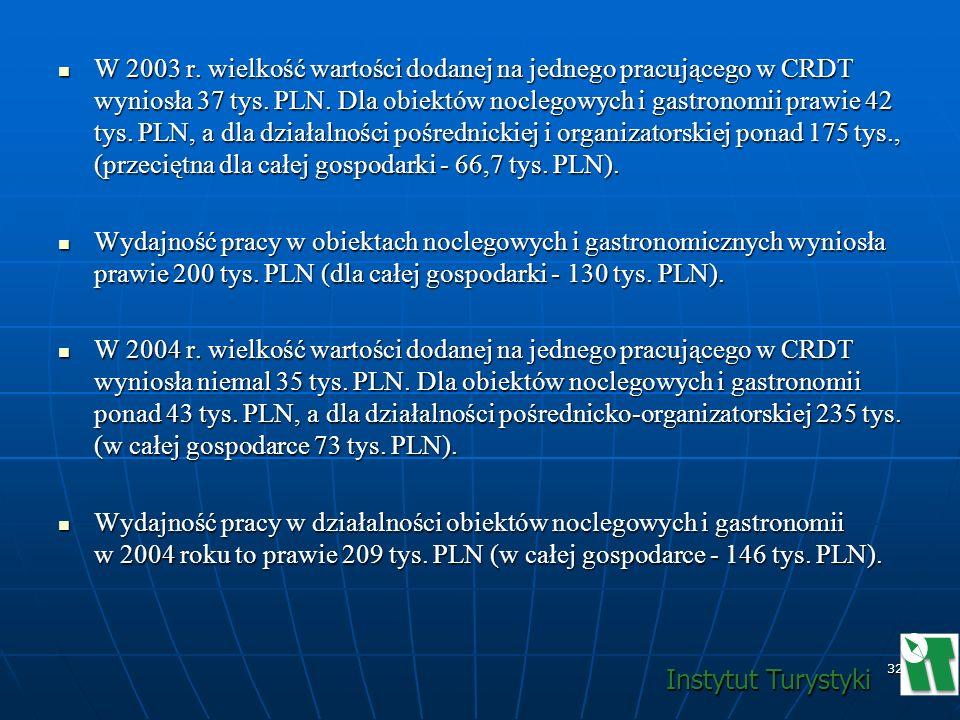 32 W 2003 r. wielkość wartości dodanej na jednego pracującego w CRDT wyniosła 37 tys. PLN. Dla obiektów noclegowych i gastronomii prawie 42 tys. PLN,