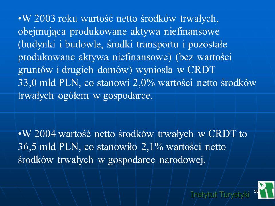 38 W 2003 roku wartość netto środków trwałych, obejmująca produkowane aktywa niefinansowe (budynki i budowle, środki transportu i pozostałe produkowan