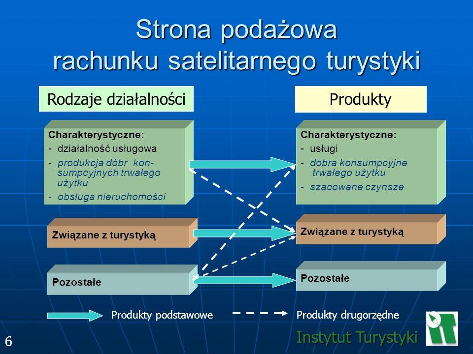 6 Strona podażowa rachunku satelitarnego turystyki Instytut Turystyki 6 Rodzaje działalności Produkty Charakterystyczne: - działalność usługowa - prod