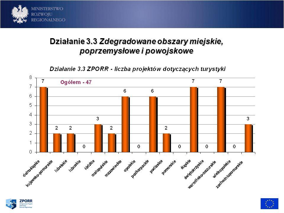 Działanie 3.3 Zdegradowane obszary miejskie, poprzemysłowe i powojskowe