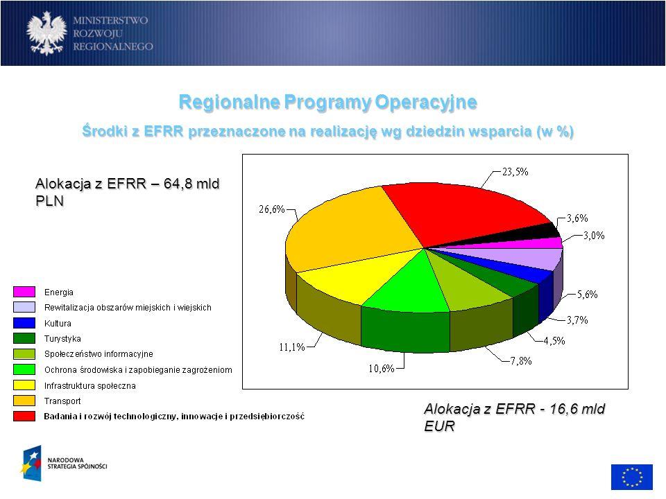 Regionalne Programy Operacyjne Środki z EFRR przeznaczone na realizacjęwg dziedzin wsparcia (w %) Środki z EFRR przeznaczone na realizację wg dziedzin