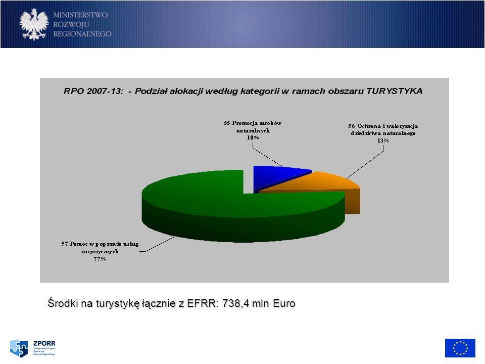Środki na turystykę łącznie z EFRR: 738,4 mln Euro