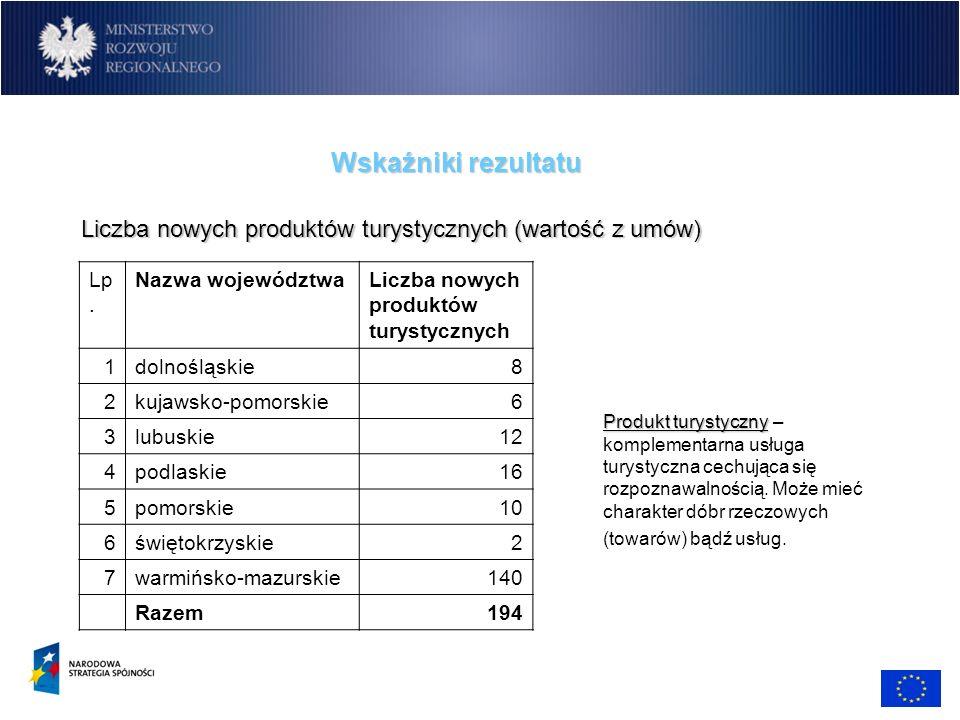 Wskaźniki rezultatu Liczba nowych produktów turystycznych (wartość z umów) Lp. Nazwa województwaLiczba nowych produktów turystycznych 1dolnośląskie8 2