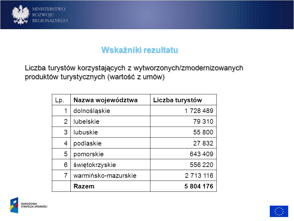 Wskaźniki rezultatu Liczba turystów korzystających z wytworzonych/zmodernizowanych produktów turystycznych (wartość z umów) Lp.Nazwa województwaLiczba