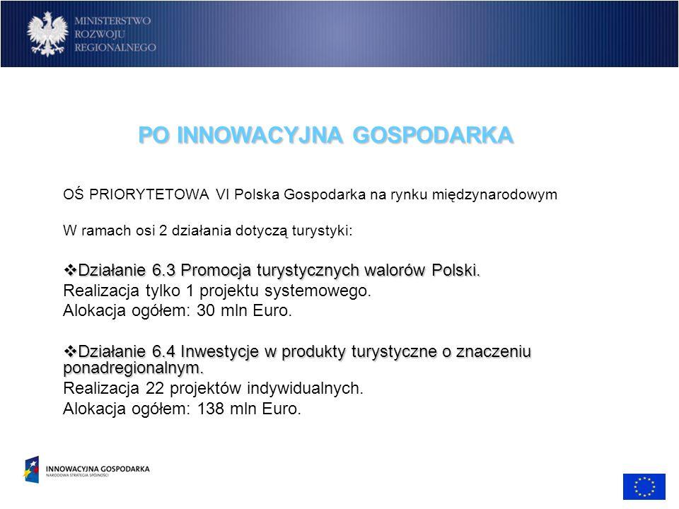OŚ PRIORYTETOWA VI Polska Gospodarka na rynku międzynarodowym W ramach osi 2 działania dotyczą turystyki: Działanie 6.3 Promocja turystycznych walorów