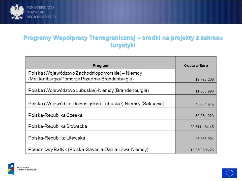 Programy Współpracy Transgranicznej – środki na projekty z zakresu turystyki ProgramKwota w Euro Polska (Województwo Zachodniopomorskie) – Niemcy (Mek