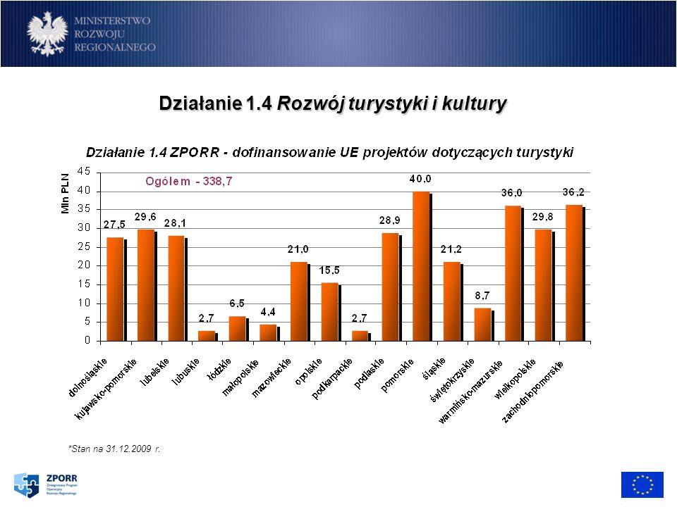 Przykładowe projekty indywidualne realizowane w ramach RPO Odnowa funkcji publicznych zdegradowanych terenów uzdrowiskowych w Ciechocinku – Gmina Miasta Ciechocinek.