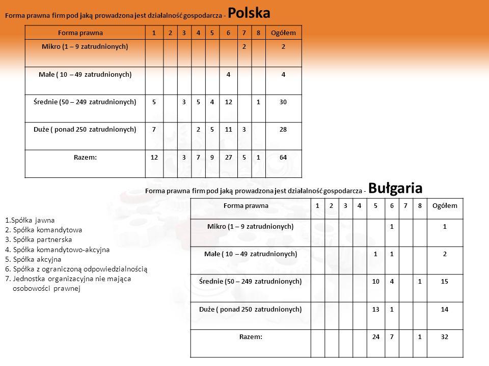 Forma prawna firm pod jaką prowadzona jest działalność gospodarcza - Polska Forma prawna12345678Ogółem Mikro (1 – 9 zatrudnionych)22 Małe ( 10 – 49 za