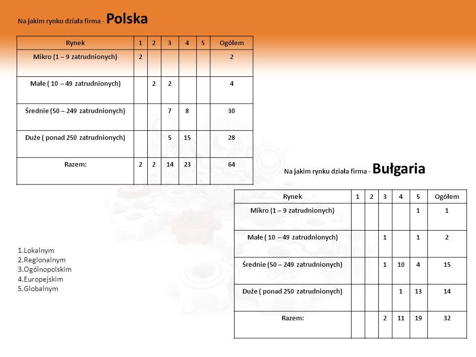 Zygmunt Mietlewski Na jakim rynku działa firma - Polska Rynek12345Ogółem Mikro (1 – 9 zatrudnionych)22 Małe ( 10 – 49 zatrudnionych)224 Średnie (50 –