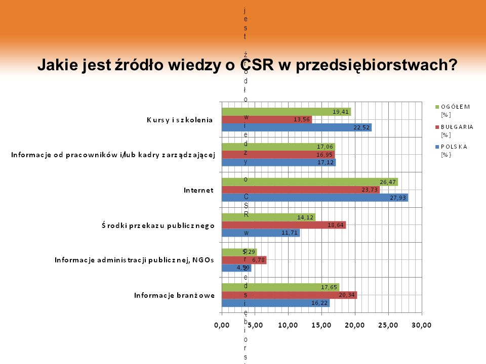 Jakie jest źródło wiedzy o CSR w przedsiębiorstwach?Jakie jest źródło wiedzy o CSR w przedsiębiorstwach? Jakie jest źródło wiedzy o CSR w przedsiębior