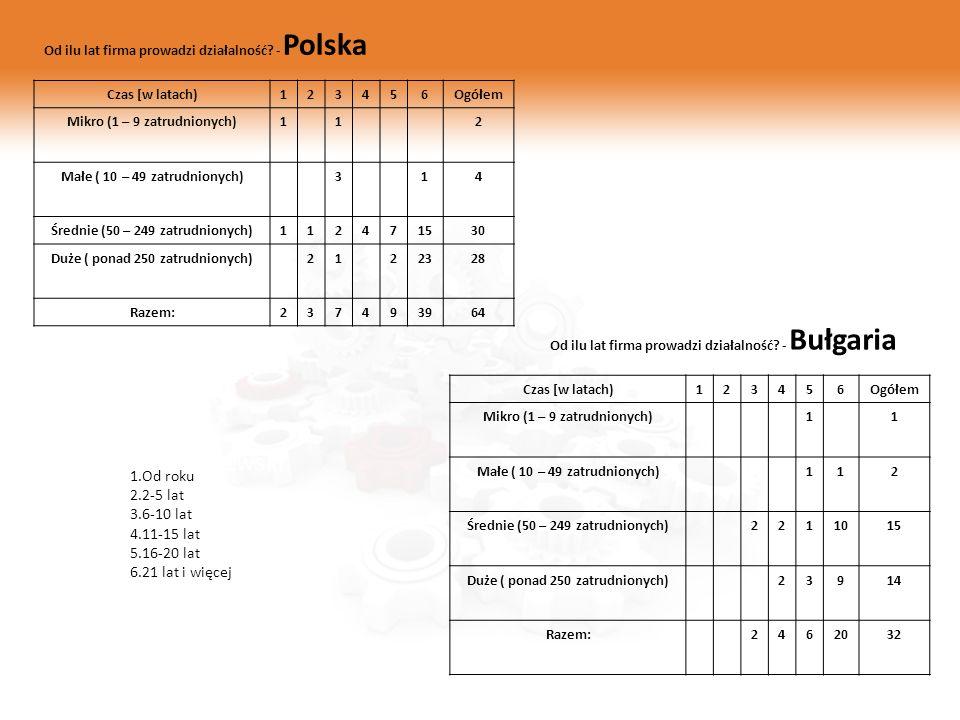 Zygmunt Mietlewski Od ilu lat firma prowadzi działalność? - Polska Czas [w latach)123456Ogółem Mikro (1 – 9 zatrudnionych)112 Małe ( 10 – 49 zatrudnio