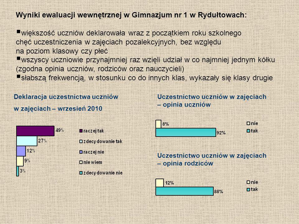 Wyniki ewaluacji wewnętrznej w Gimnazjum nr 1 w Rydułtowach: większość uczniów deklarowała wraz z początkiem roku szkolnego chęć uczestniczenia w zaję