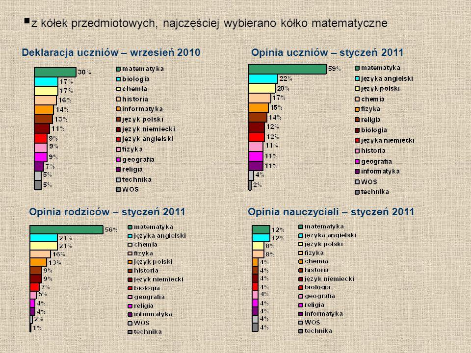 z kółek przedmiotowych, najczęściej wybierano kółko matematyczne Deklaracja uczniów – wrzesień 2010Opinia uczniów – styczeń 2011 Opinia rodziców – sty