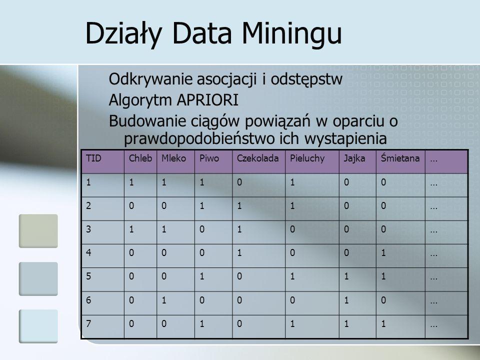 Działy Data Miningu Odkrywanie asocjacji i odstępstw Algorytm APRIORI Budowanie ciągów powiązań w oparciu o prawdopodobieństwo ich wystapienia TIDChle