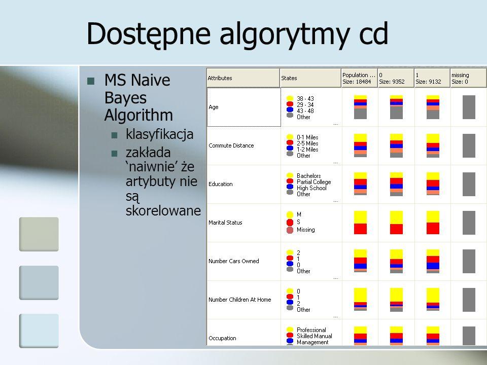 Dostępne algorytmy cd MS Naive Bayes Algorithm klasyfikacja zakłada naiwnie że artybuty nie są skorelowane
