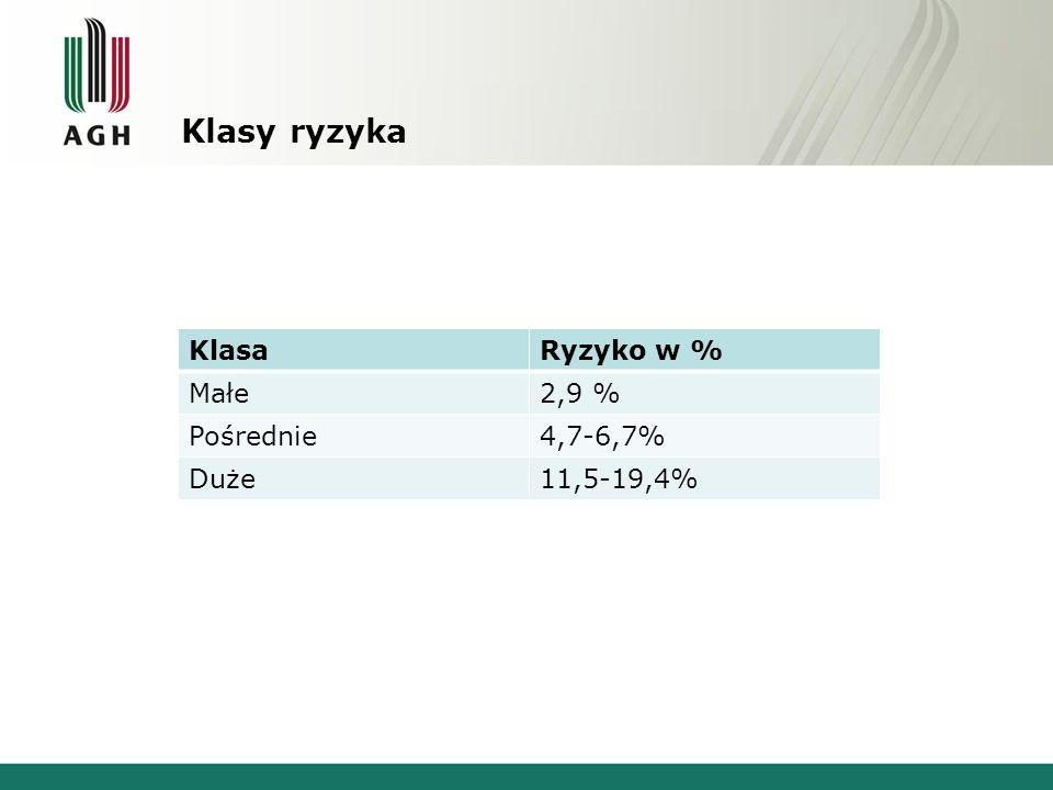 Klasy ryzyka KlasaRyzyko w % Małe2,9 % Pośrednie4,7-6,7% Duże11,5-19,4%