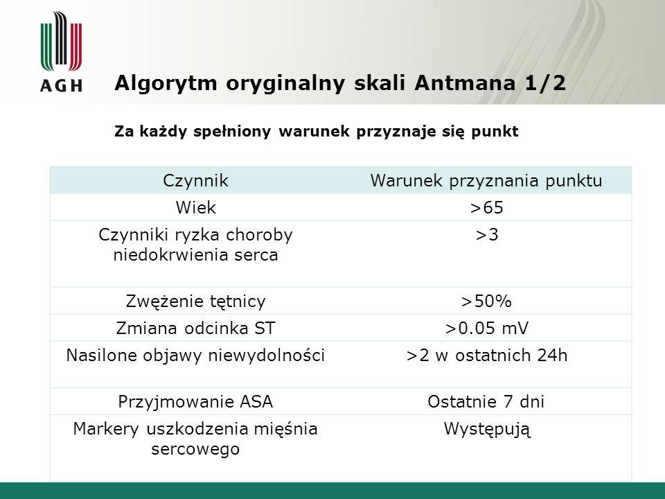 Algorytm oryginalny skali Antmana 1/2 Za każdy spełniony warunek przyznaje się punkt CzynnikWarunek przyznania punktu Wiek>65 Czynniki ryzka choroby n