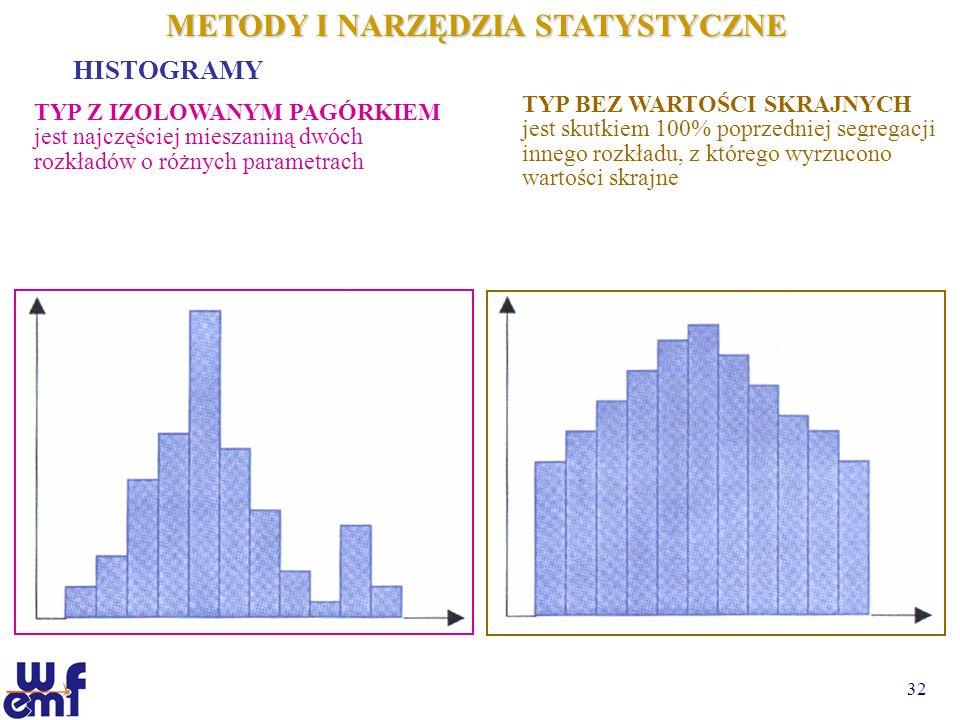 32 METODY I NARZĘDZIA STATYSTYCZNE HISTOGRAMY TYP Z IZOLOWANYM PAGÓRKIEM jest najczęściej mieszaniną dwóch rozkładów o różnych parametrach TYP BEZ WAR