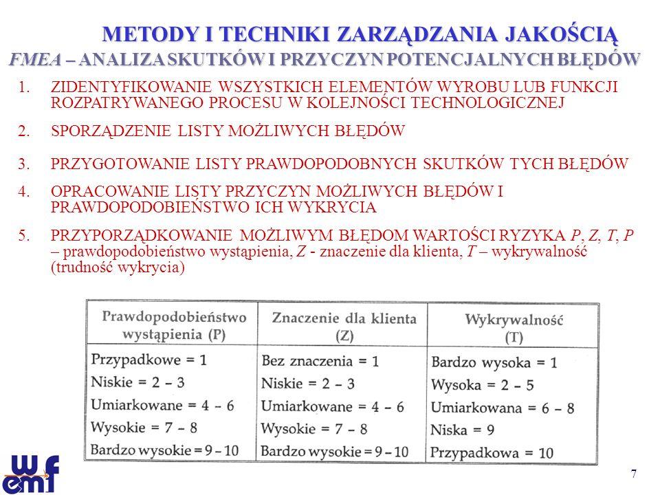 7 METODY I TECHNIKI ZARZĄDZANIA JAKOŚCIĄ FMEA – ANALIZA SKUTKÓW I PRZYCZYN POTENCJALNYCH BŁĘDÓW 1.ZIDENTYFIKOWANIE WSZYSTKICH ELEMENTÓW WYROBU LUB FUN