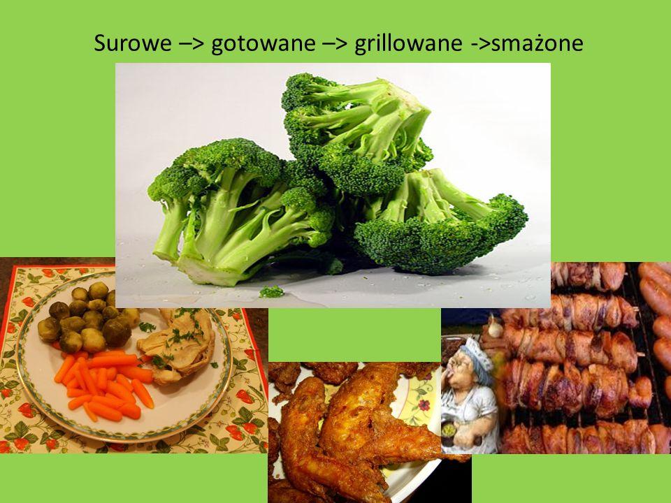 Surowe –> gotowane –> grillowane ->smażone RaWi86