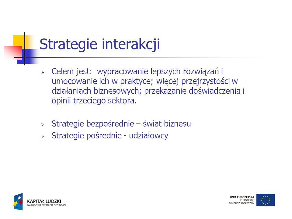 Celem jest: wypracowanie lepszych rozwiązań i umocowanie ich w praktyce; więcej przejrzystości w działaniach biznesowych; przekazanie doświadczenia i