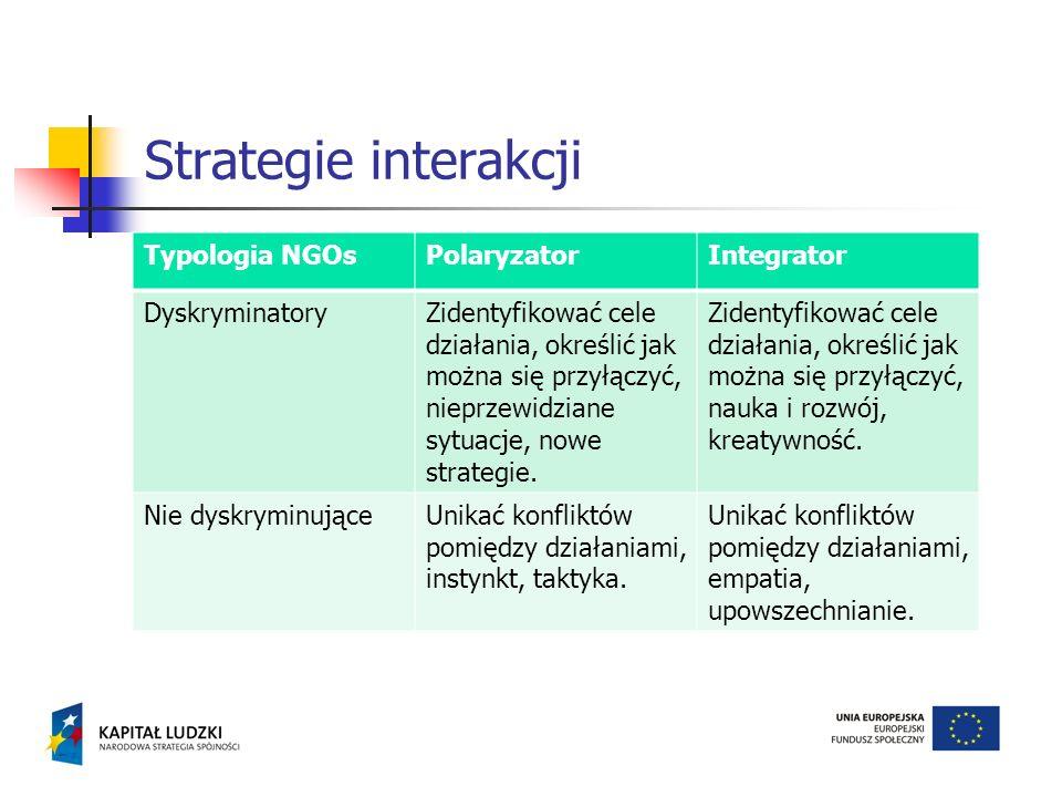 Typologia NGOsPolaryzatorIntegrator DyskryminatoryZidentyfikować cele działania, określić jak można się przyłączyć, nieprzewidziane sytuacje, nowe str