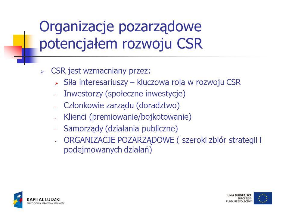 CSR jest wzmacniany przez: Siła interesariuszy – kluczowa rola w rozwoju CSR - Inwestorzy (społeczne inwestycje) - Członkowie zarządu (doradztwo) - Kl