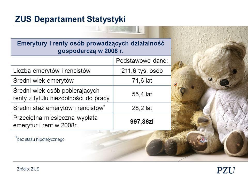 Źródło: Wp.pl 03.2010 Przez 5 kolejnych lat deficyt FUS urośnie prawdopodobnie do co najmniej 350 mld zł, czyli będzie 1,5 razy większy niż obecny budżet Polski.