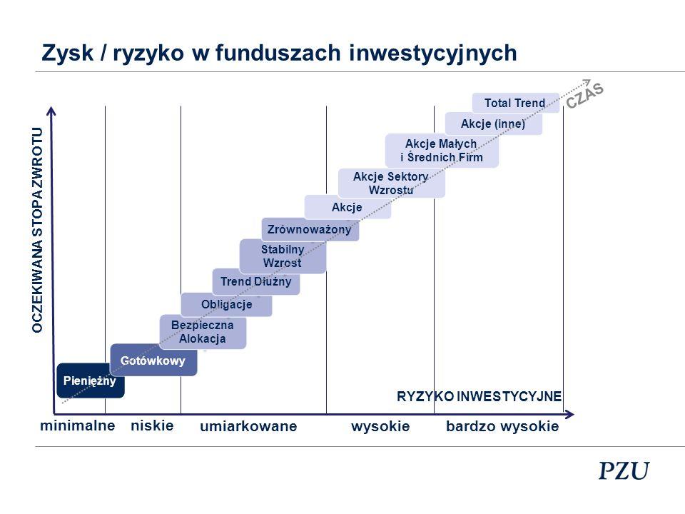 Różnica między akcją a funduszem inwestycyjnym Przykładowa struktura funduszu inwestycyjnego