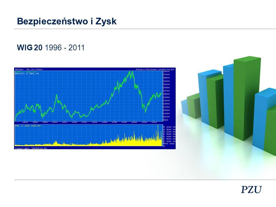 WIG 20 0 ? 2000 czy 2006 (LUTY 2000, WRZESIEŃ 2005)
