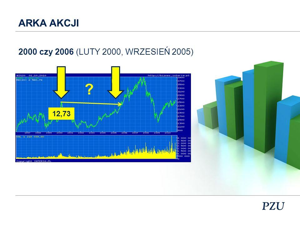 ARKA AKCJI 0 ? 12,7327,39 2000 czy 2006 (LUTY 2000, WRZESIEŃ 2005)