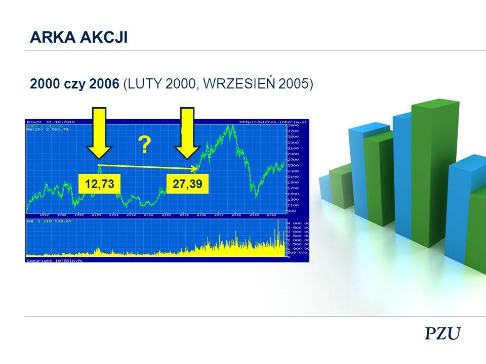 UNI KORONA 0 ? 65,52127,11 2000 czy 2006 (LUTY 2000, WRZESIEŃ 2005)