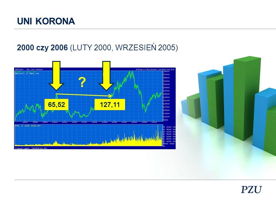 LEGG MASON 2000 czy 2006 (LUTY 2000, WRZESIEŃ 2005) 0 ? 101,65195,88