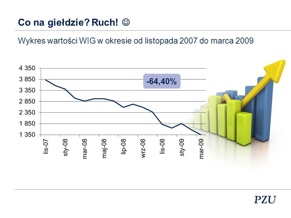 Co na giełdzie? Ruch! Wykres wartości WIG w okresie od marca 2000 do października 2001 -57,43%