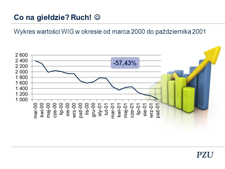 Co na giełdzie? Ruch! Wykres wartości WIG w okresie od marca 1998 do października 1998 - 41%