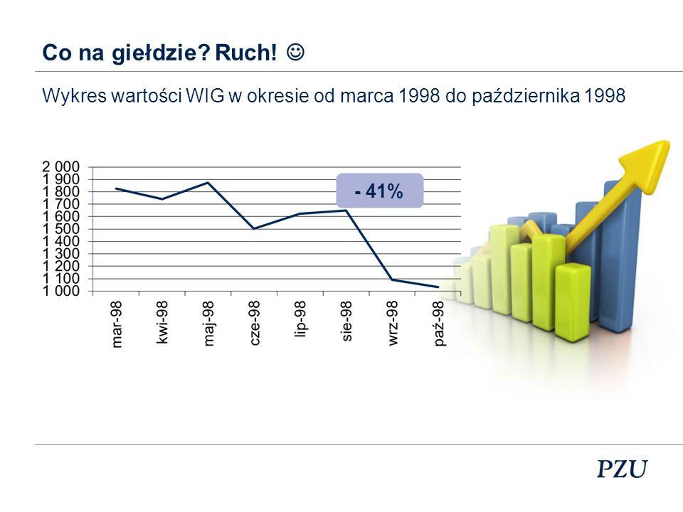 Co na giełdzie? Ruch! Wykres wartości WIG w okresie od marca 1994 do kwietnia 1995 -69,74%