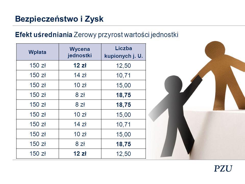 Zmiana ceny jednostki uczestnictwa: 0% Suma wpłaconych składek: 10 x 150 = 1 500 zł Liczba kupionych jednostek: 147,68 j.u.